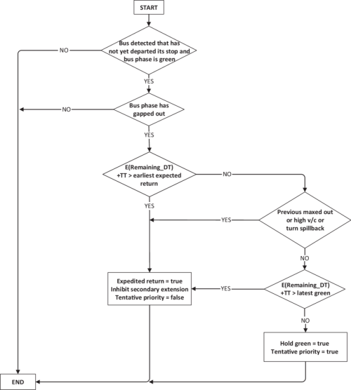 small resolution of flowchart of predictive tentative priority logic