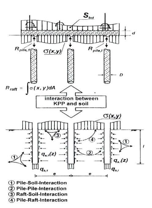 Interaction of piled raft foundation system Methodology