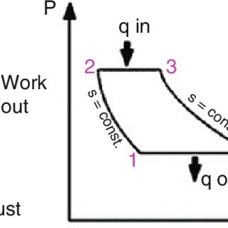 (PDF) Thermodynamics of Cycles