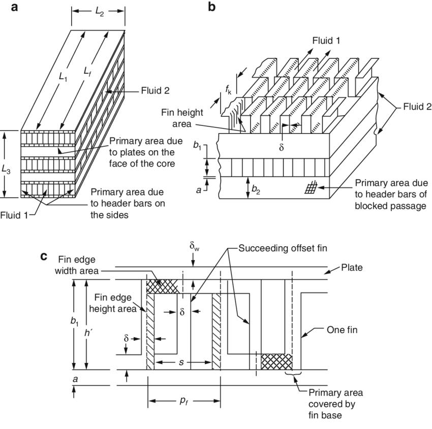 14 (a) Plate-fin heat exchanger. (b) Offset strip fin