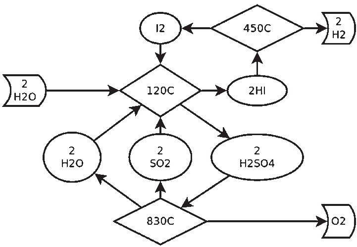 1 Simplified diagram of the sulfur-iodine (S-I) cycle