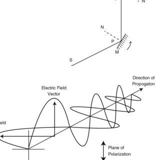 (PDF) The Fundamental of Electrodynamics