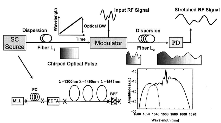 Functional block diagram for the photonic time-stretch