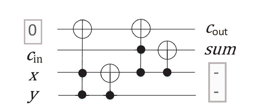 A full adder embedded in a reversible circuit with one