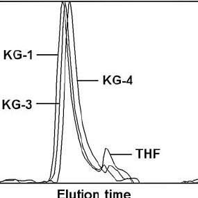 GPC profiles of the copolymers (KG series in Table 1) with