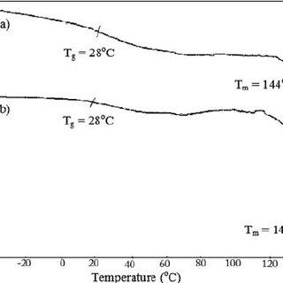 NMR spectrum of PLA-b-PEG (sample #305 in Table 1