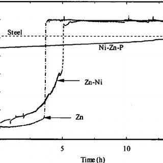 Tafel analysis of the Ni-Zn-P coatings as a function of Zn