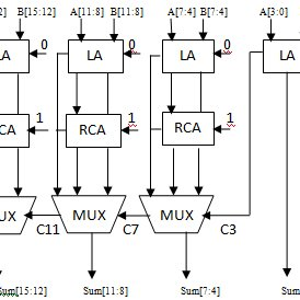 Block Diagram of 16-Bit Linear Ling Carry Select Adder