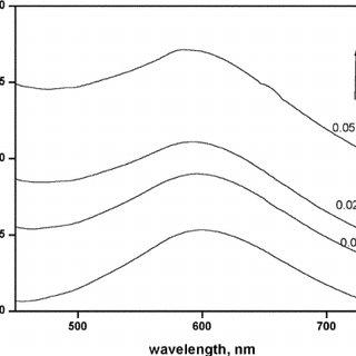 (PDF) Micellar catalysis on the electron transfer
