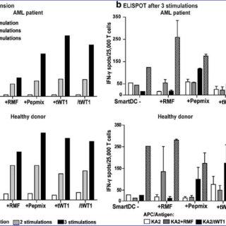 (PDF) Lentivirus-Induced Dendritic Cells for Immunization