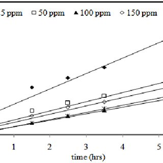 Growth curve of B.subtilis, P.aeruginosa and E.cloacae on