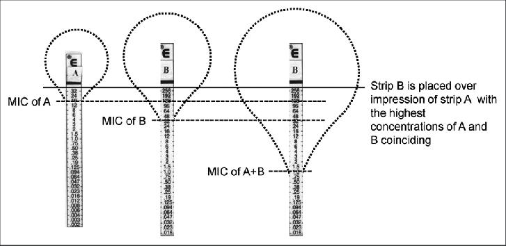 E-test fixed ratio method. In this example, minimum