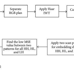 Block diagram of IWT reconfigurable hardware stego