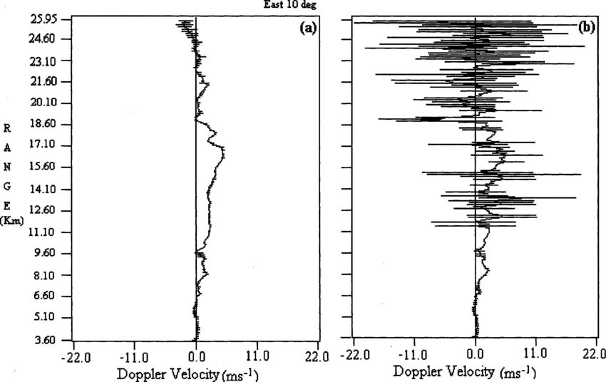 Eight-profile average mean Doppler velocity-height