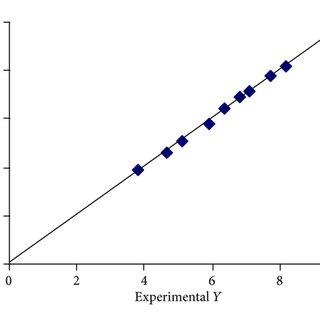 DSC thermogram of econazole nitrate : PVA (1 : 1