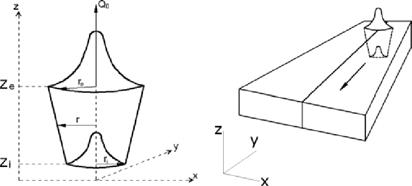 Three-dimensional conical Gaussian profile of the laser