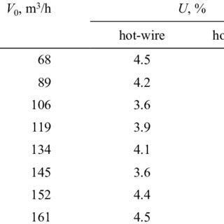 (PDF) The problem of turbulence intensity measurement in