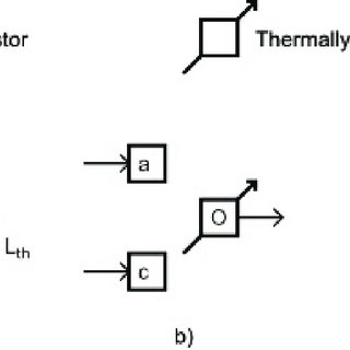 Thermal-electronic logic gates. Each square represents a