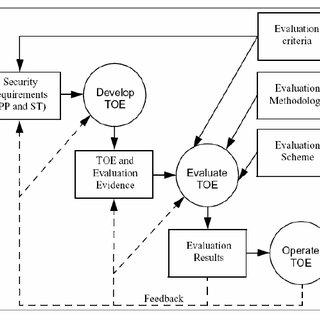 Evaluation context (Source: Common Criteria for
