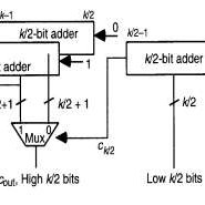 (PDF) Improved Carry Select Adder with Reduced Area and