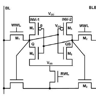 Basic voltage transfer characteristics (VTC) of SRAM