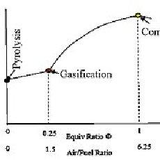 (PDF) Dual fuel engine performance using biodiesel and syn