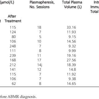 (PDF) Intensive Plasmapheresis and Intravenous