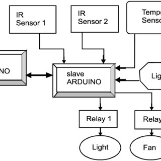 (PDF) Development of a System Model for Home Automation