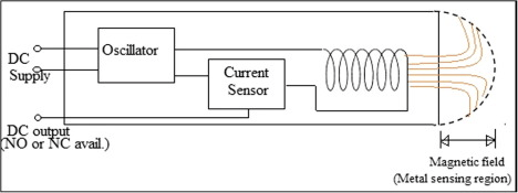 Structural design and working principle of a capacitive
