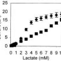 (PDF) Conducting polymer based biomolecular...