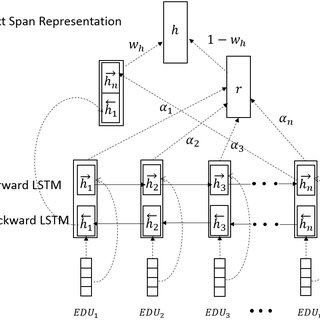 Bi-LSTM for computing the compositional semantic