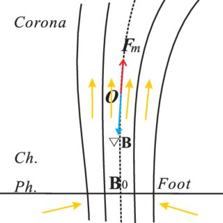 (PDF) Coronal Heating Driven by A Magnetic-gradient
