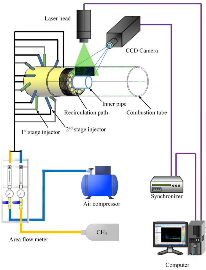 hight resolution of schematic of experimental setup for piv measurement