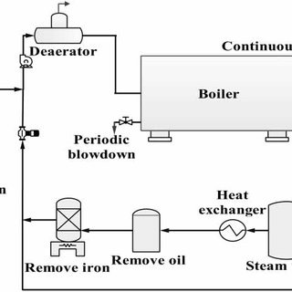 | Schematic diagram of the industrial boiler water/steam