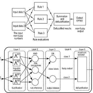 (PDF) Neuro fuzzy system to predict permeability and