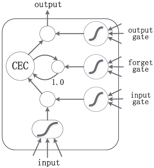Illustration of LSTM memory block with one cell. Constant