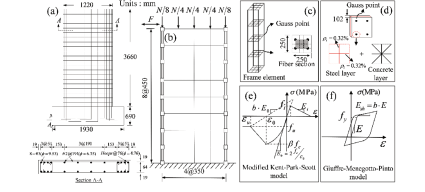 The RC frame shear wall specimen in Example 2. (a
