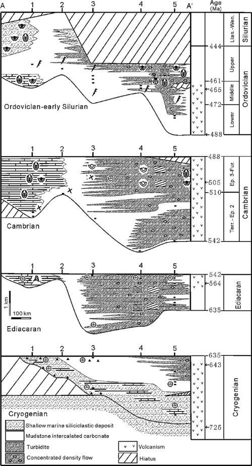 small resolution of the simplified late neoproterozoic early paleozoic stratigraphic download scientific diagram