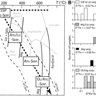 (PDF) Isotopic evidence for iron mobility during subduction
