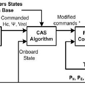 A basic block diagram of complete UAV showing the inputs