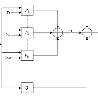 Downsampling matrix, D, and upsampling matrix, D T