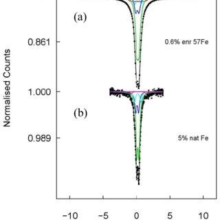 Synchrotron powder XRD patterns of LiGa 5 O 8 :Fe 3+ . The