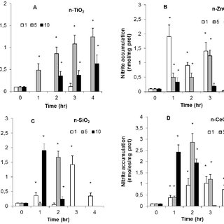 Effects of n-TiO2, n-SiO2, n-ZnO, n-CeO2 on extracellular