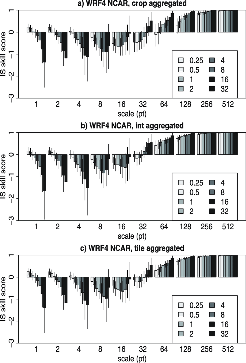 medium resolution of aggregated is skill score for the wrf4 ncar model obtained by a download scientific diagram