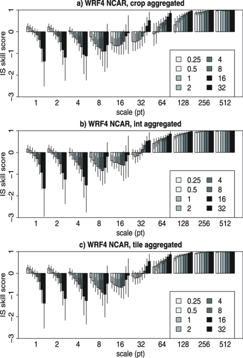 small resolution of aggregated is skill score for the wrf4 ncar model obtained by a download scientific diagram