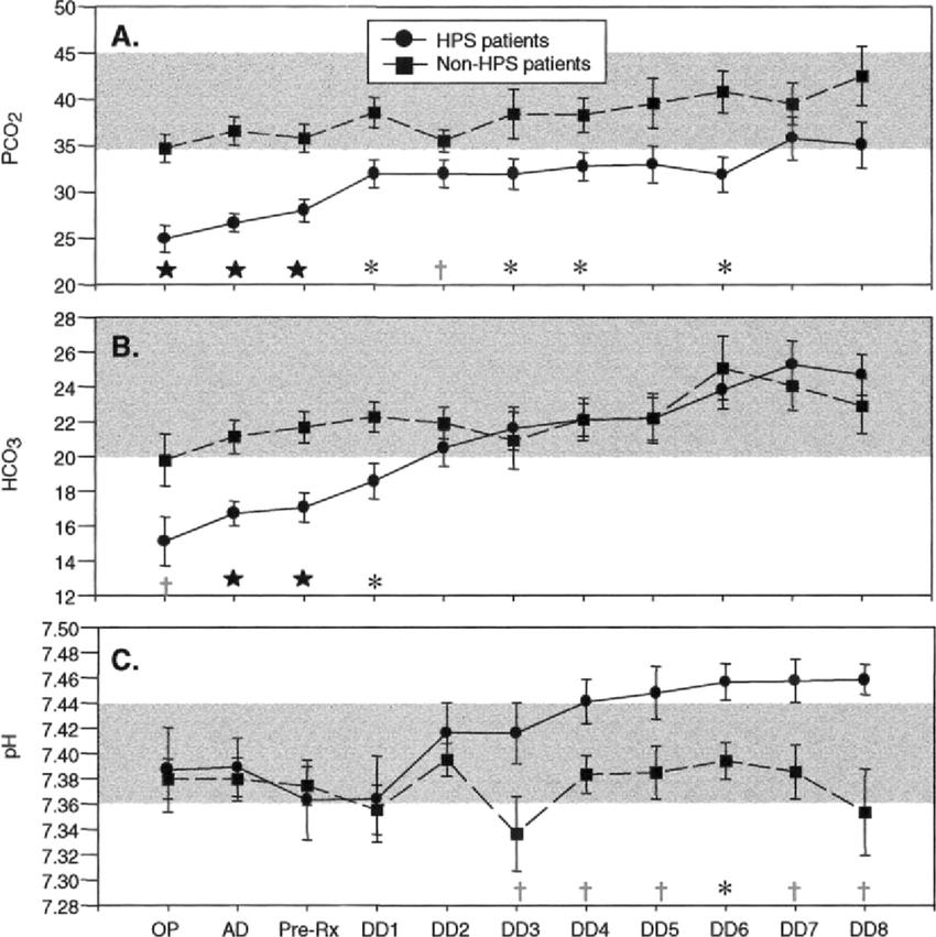 Arterial blood gas measurements of hantavirus pulmonary syndrome ...