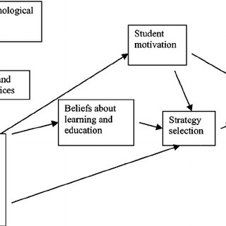 (PDF) Personal Epistemology Research: Implications for