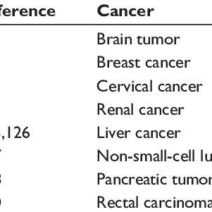 (PDF) The role of hypoxia in cancer progression