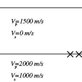 (PDF) Source depth estimation using matched field