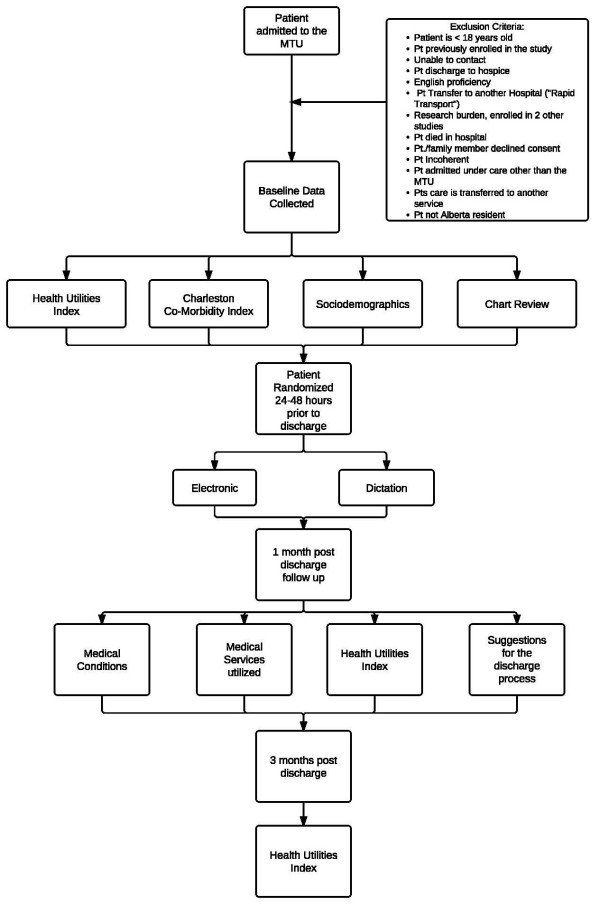 Flowchart of the protocol for the seamless transfer-of